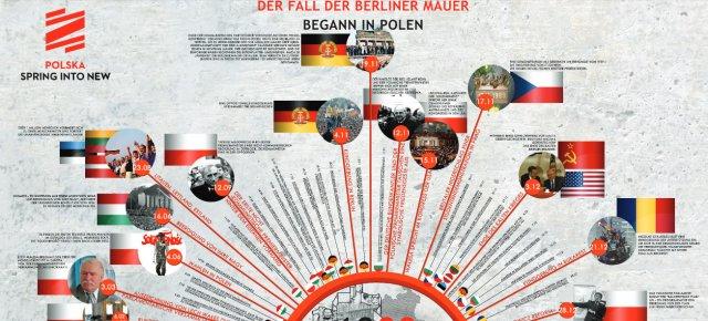 Infografik Polen-Deutschland, Polen und der Mauerfall